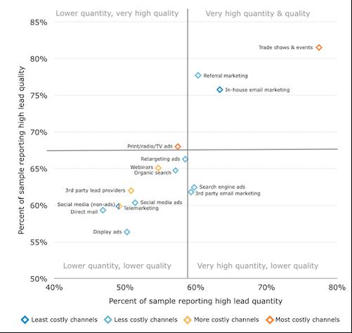 B2B Marketing Methods 2015 Graph