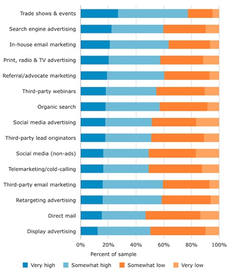 Marketing trends and channels