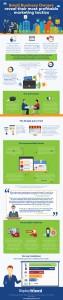 Top Marketing Tactics SMEs
