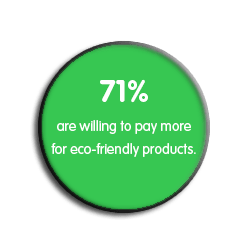 71% will pay more