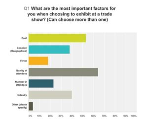 Graph showing the most important factors for you when choosing to exhibit at a trade show