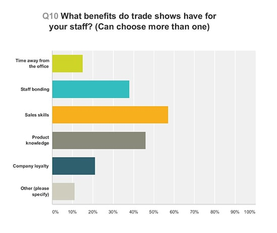 Graph showing the benefits of trade shows for staff