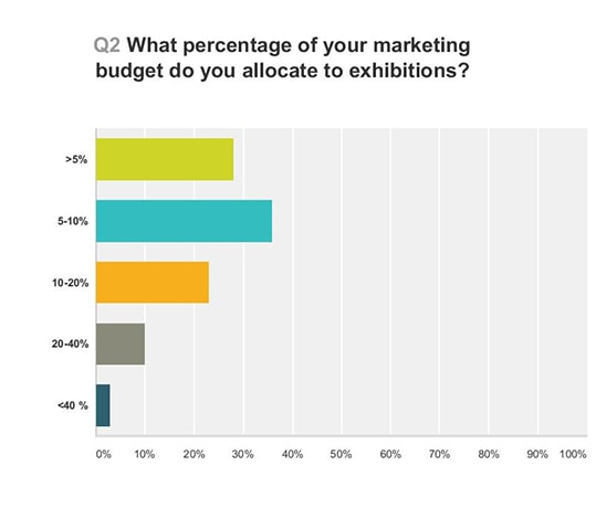 Graph showing the percentage of marketing budget exhibitors spent on trade shows