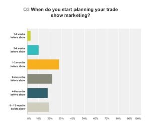 Graph to show when exhibitors start planning their trade show marketing