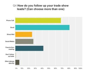 Graph to show how exhibitors follow up their trade show leads