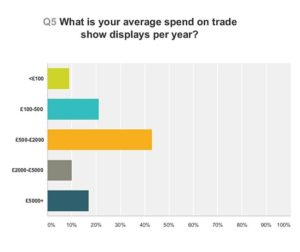 Graph to show the average annual spend on trade show displays