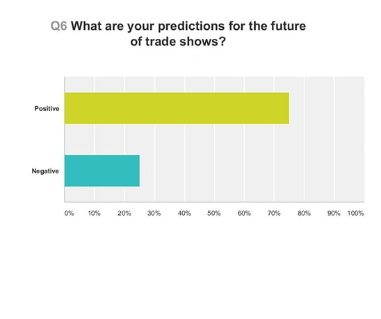 Graph showing exhibitors' predictions for the future of trade shows
