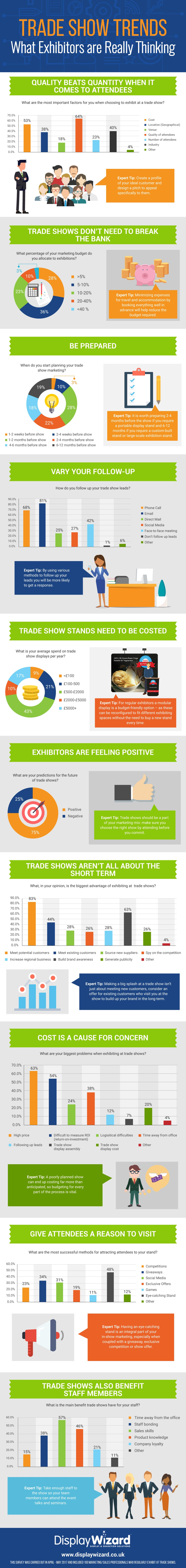 Trade Show Exhibitor Report Infographic