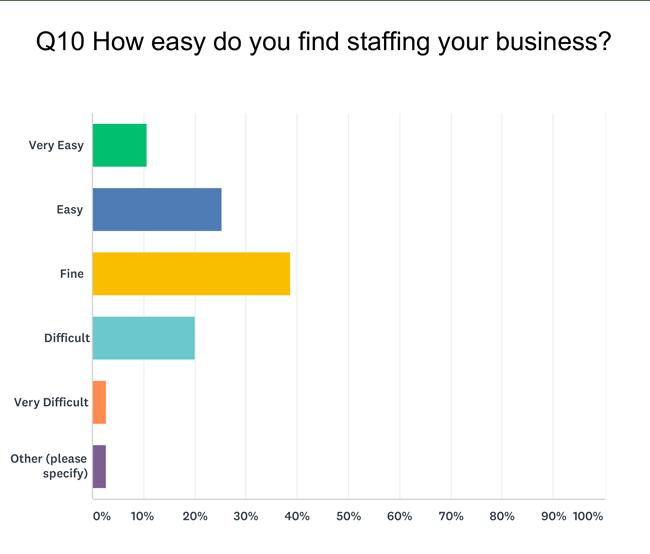 Staffing Business Question UK retail survey