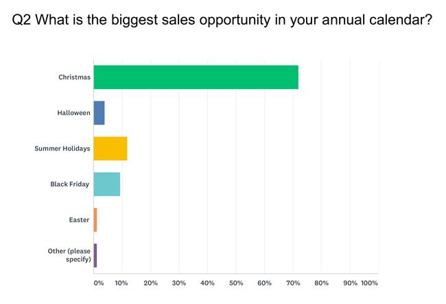 Question 2 Retail Survey