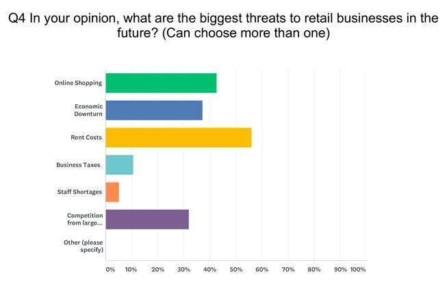 Question 4 Retail Survey