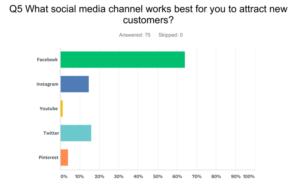 Question 5 Retail Survey