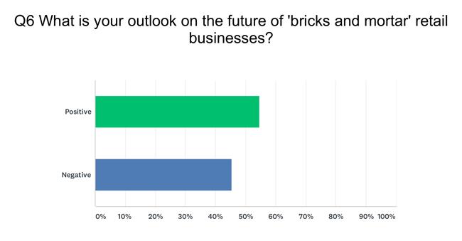Question 6 Survey